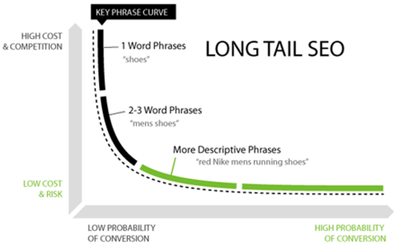 long tails seo vs head short tail seo keywords targeting