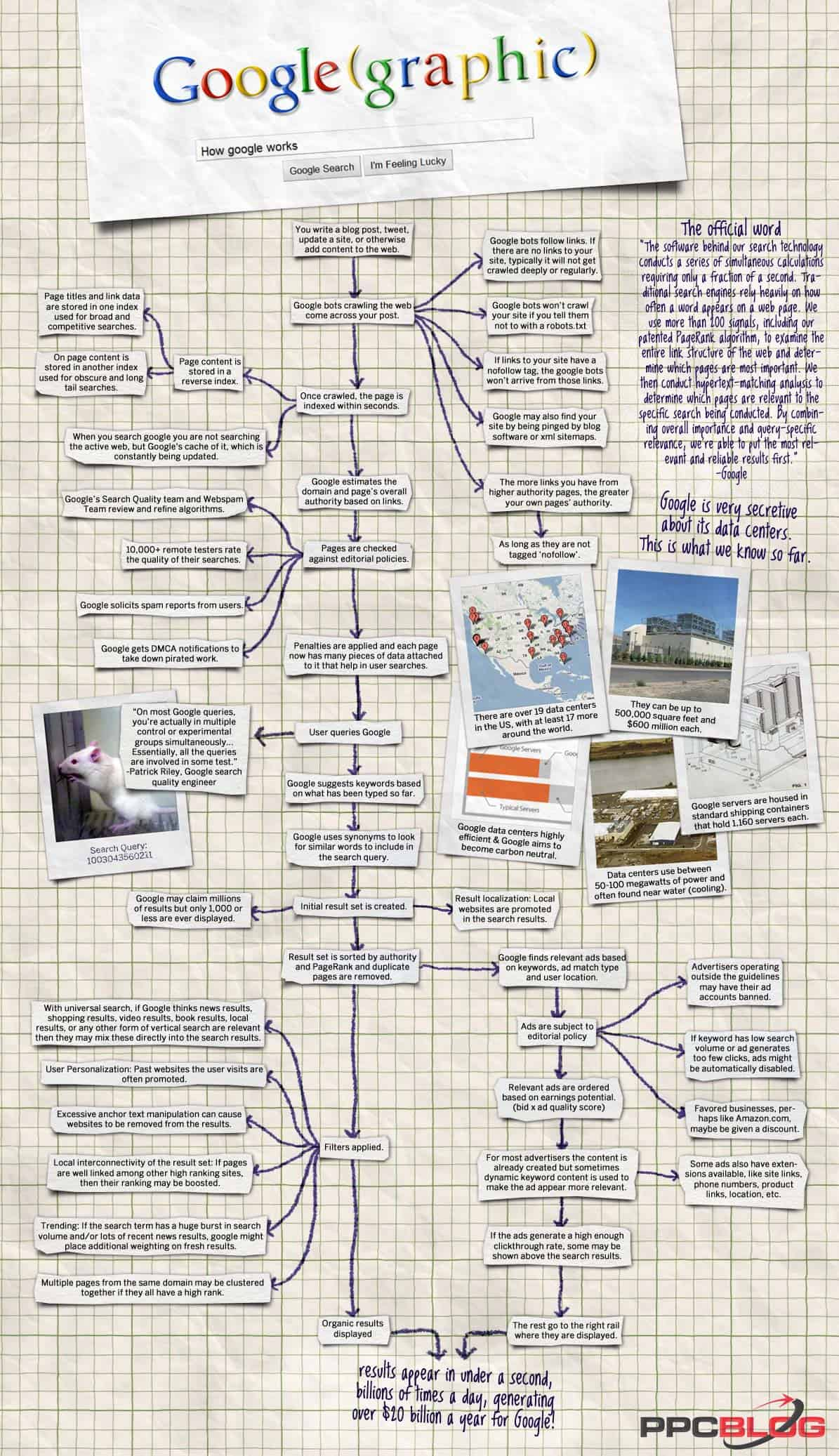 How does google search work SEO inforgraphic