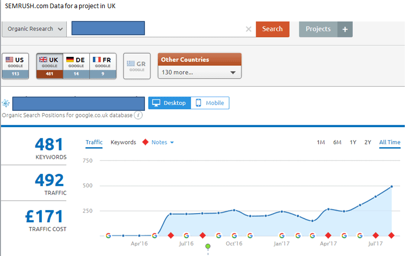 checking organic seo current status growth with SEMRUSH TOOL